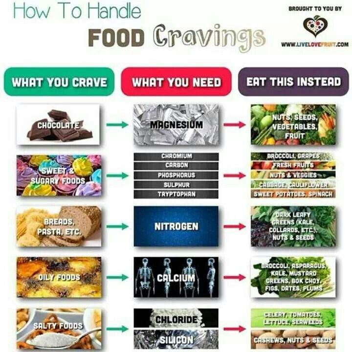 Food cravings could mean your body needs certain nutrients